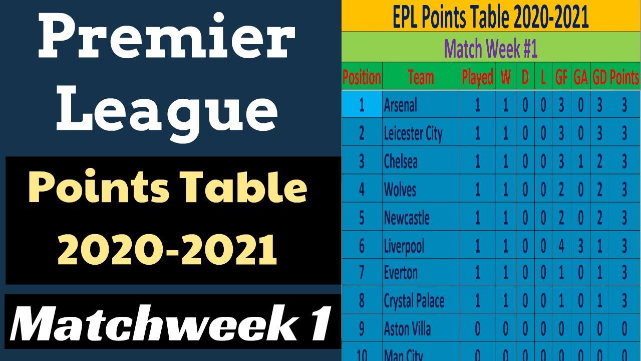 Tabelle Premier League 2021